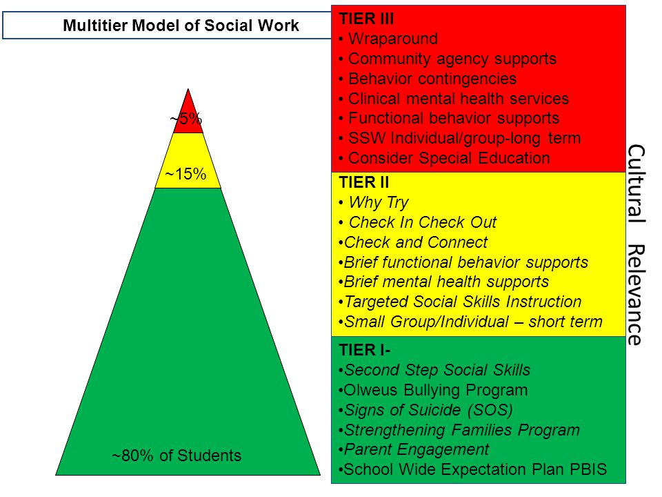 ~80% of Students ~15% ~5% Multitier Model of Social Work TIER II Why Try Check In Check Out Check and Connect Brief functional behavior supports Brief mental health supports Targeted Social Skills Instruction Small Group/Individual – short term TIER III Wraparound Community agency supports Behavior contingencies Clinical mental health services Functional behavior supports SSW Individual/group-long term Consider Special Education TIER I- Second Step Social Skills Olweus Bullying Program Signs of Suicide (SOS) Strengthening Families Program Parent Engagement School Wide Expectation Plan PBIS Cultural Relevance
