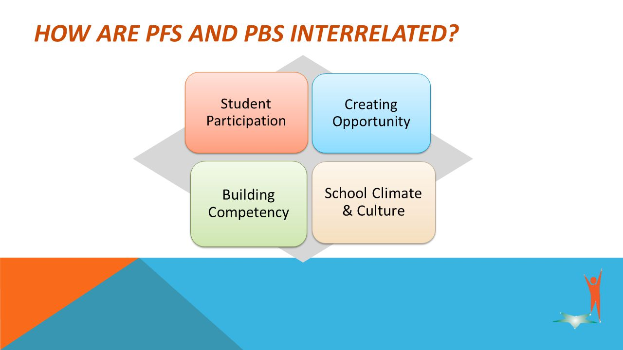 Student Participation Creating Opportunity Building Competency School Climate & Culture HOW ARE PFS AND PBS INTERRELATED
