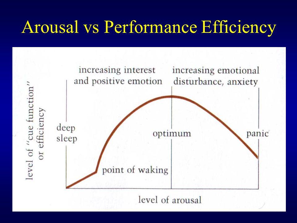 Arousal vs Performance Efficiency