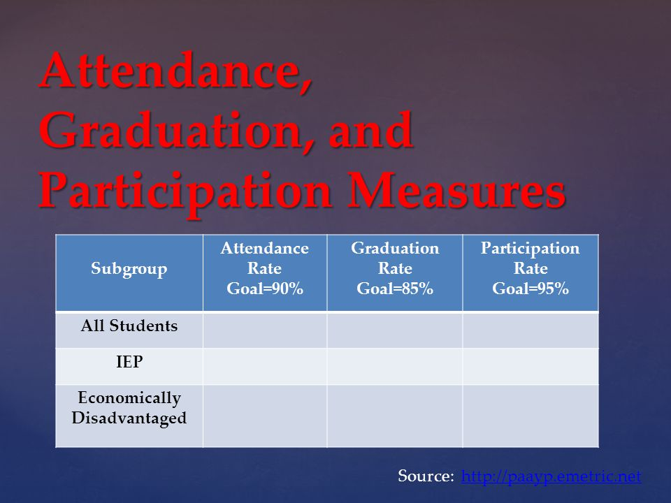 Subgroup Attendance Rate Goal=90% Graduation Rate Goal=85% Participation Rate Goal=95% All Students IEP Economically Disadvantaged Attendance, Graduation, and Participation Measures Source: http://paayp.emetric.nethttp://paayp.emetric.net