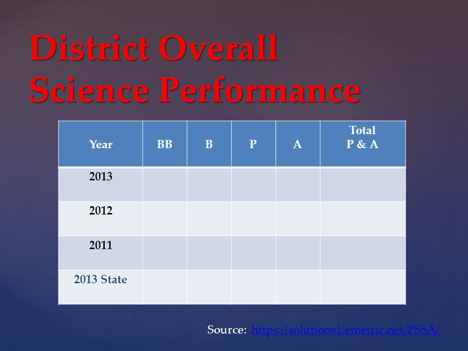 YearBBBPA Total P & A 2013 2012 2011 2013 State District Overall Science Performance Source: https://solutions1.emetric.net/PSSA/https://solutions1.emetric.net/PSSA/