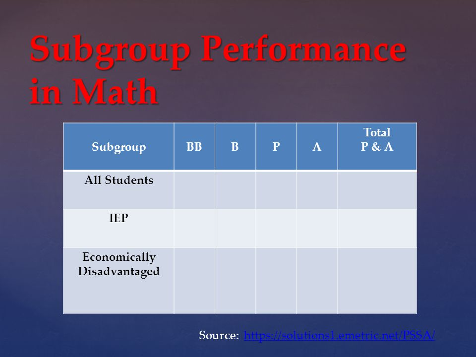 SubgroupBBBPA Total P & A All Students IEP Economically Disadvantaged Subgroup Performance in Math Source: https://solutions1.emetric.net/PSSA/https://solutions1.emetric.net/PSSA/