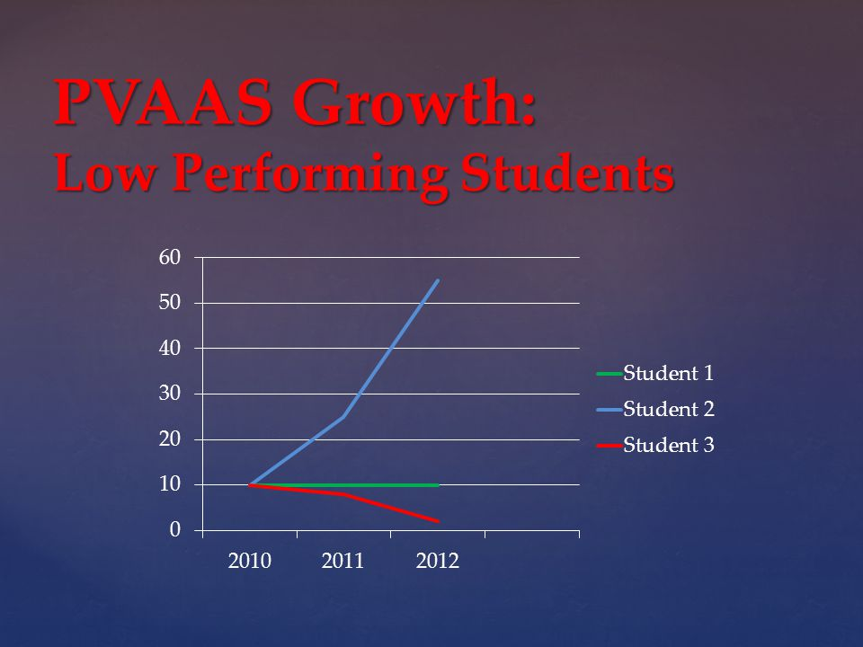 PVAAS Growth: Low Performing Students