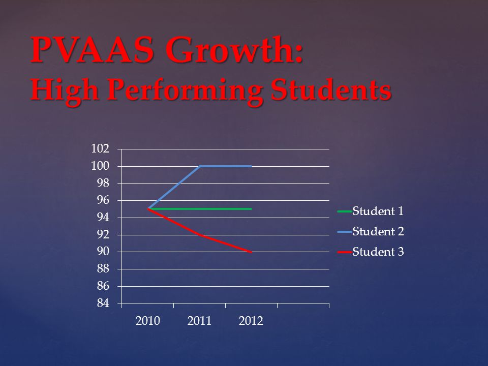 PVAAS Growth: High Performing Students