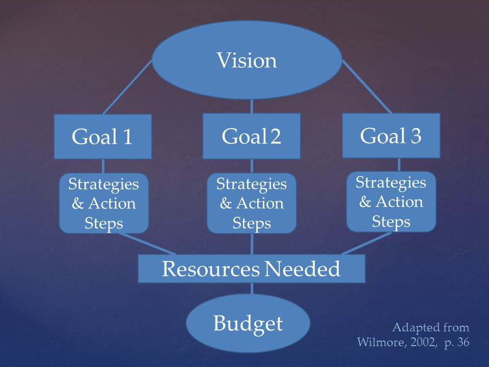 Vision Goal 1 Goal 2 Goal 3 Strategies & Action Steps Budget Resources Needed Adapted from Wilmore, 2002, p.