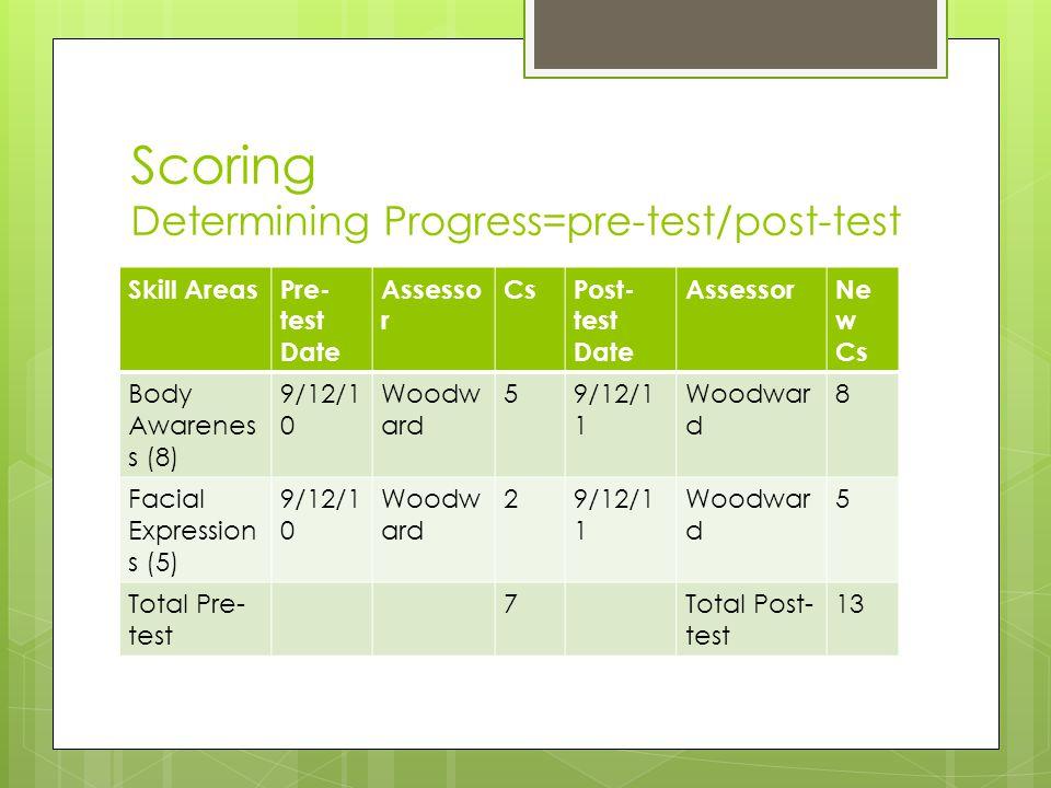 Scoring Determining Progress=pre-test/post-test Skill AreasPre- test Date Assesso r CsPost- test Date AssessorNe w Cs Body Awarenes s (8) 9/12/1 0 Woodw ard 59/12/1 1 Woodwar d 8 Facial Expression s (5) 9/12/1 0 Woodw ard 29/12/1 1 Woodwar d 5 Total Pre- test 7Total Post- test 13