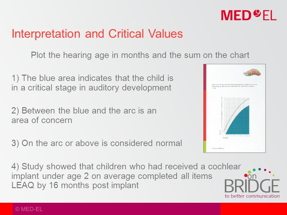 © MED-EL Plot the hearing age in months and the sum on the chart 1) The blue area indicates that the child is in a critical stage in auditory development 2) Between the blue and the arc is an area of concern 3) On the arc or above is considered normal 4) Study showed that children who had received a cochlear implant under age 2 on average completed all items on LEAQ by 16 months post implant Interpretation and Critical Values
