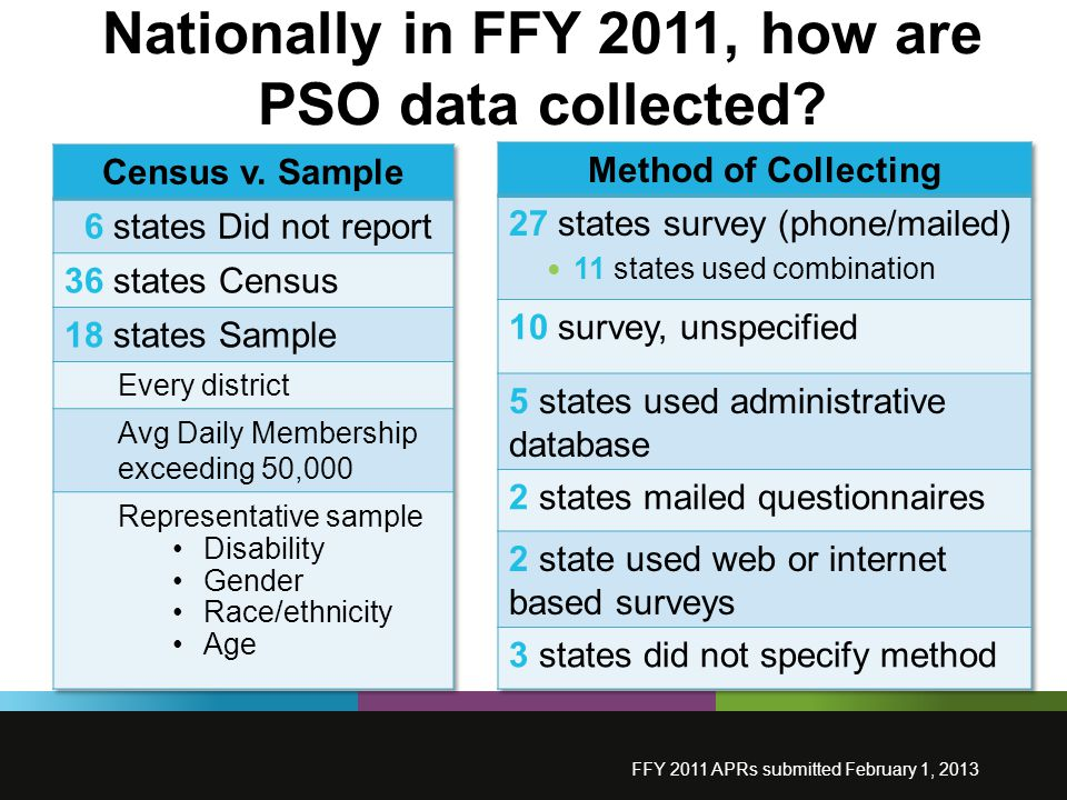 Nationally in FFY 2011, how are PSO data collected FFY 2011 APRs submitted February 1, 2013
