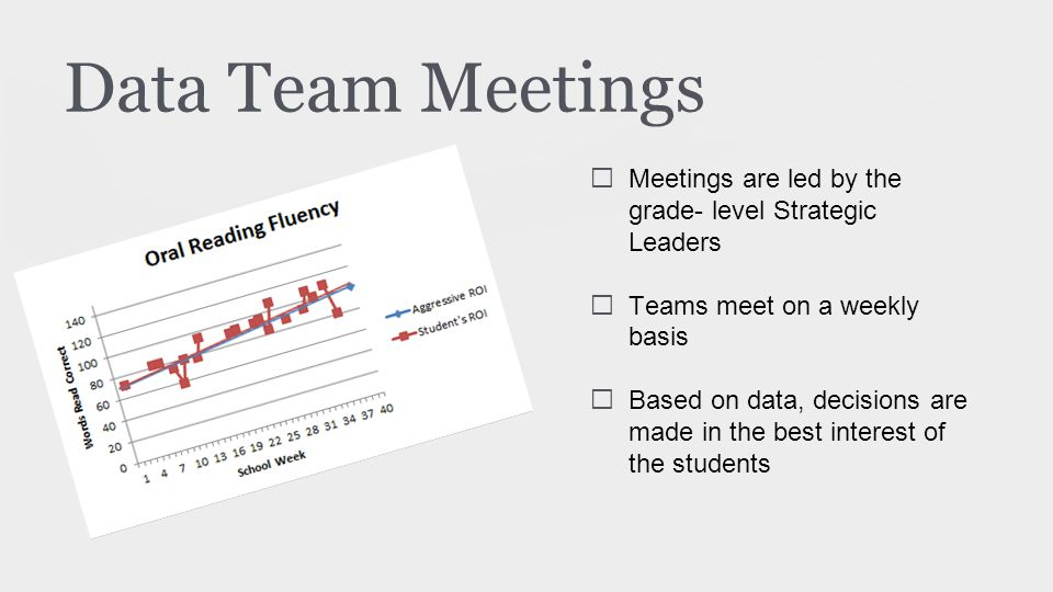 Data Team Meetings ★ Meetings are led by the grade- level Strategic Leaders ★ Teams meet on a weekly basis ★ Based on data, decisions are made in the best interest of the students