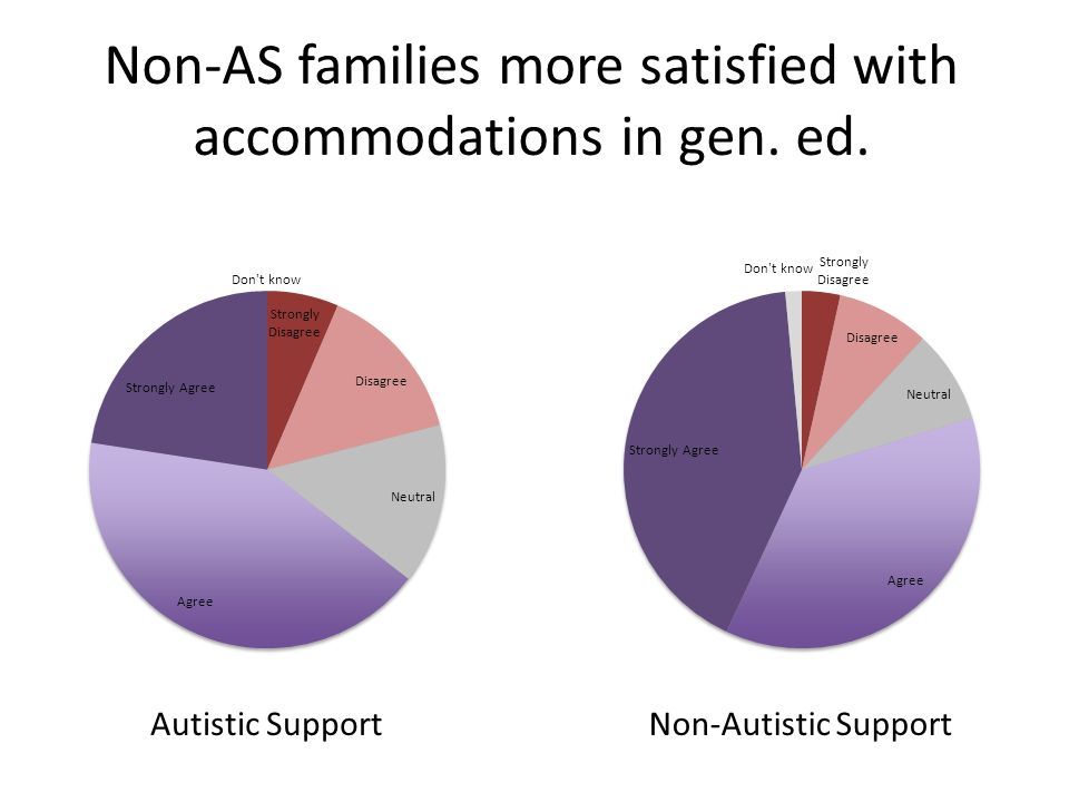 Non-AS families more satisfied with accommodations in gen. ed. Autistic SupportNon-Autistic Support