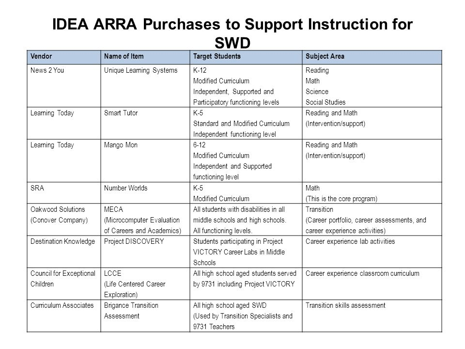 IDEA ARRA Purchases to Support Instruction for SWD VendorName of ItemTarget StudentsSubject Area News 2 YouUnique Learning Systems K-12 Modified Curri