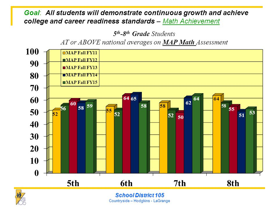 School District 105 Countryside – Hodgkins - LaGrange Goal: All students will demonstrate continuous growth and achieve college and career readiness standards – Math Achievement 5 th -8 th Grade Students AT or ABOVE national averages on MAP Math Assessment