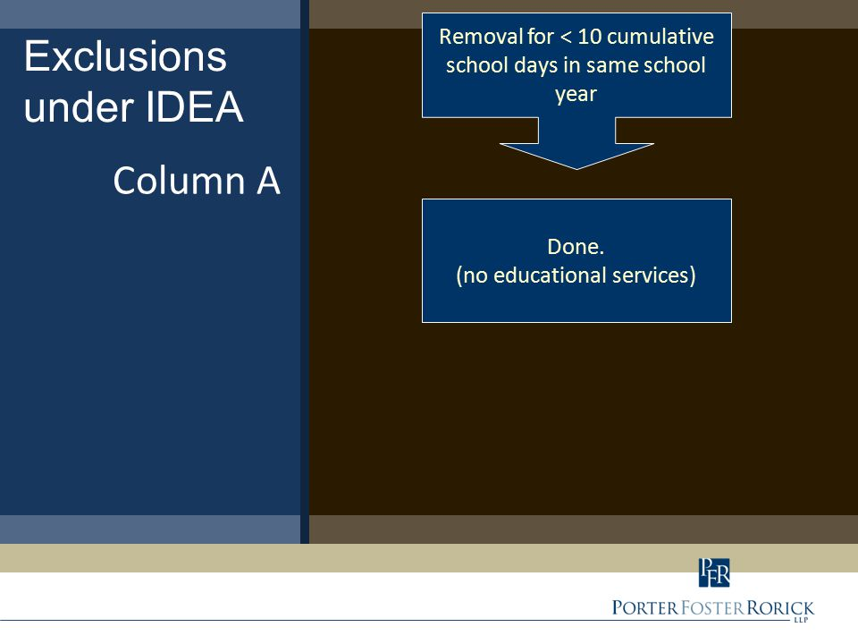 Exclusions under IDEA Column A Removal for < 10 cumulative school days in same school year Done.
