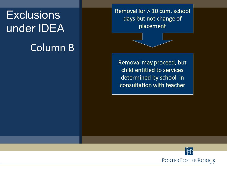 Exclusions under IDEA Column C If not manifestation, child may be removed, but entitled to services determined by IEP team Removal which constitutes a change of placement Provide notice to parents on same day as decision Within 10 school days, relevant IEP team members conduct manifestation determination If manifestation, must conduct FBA/BIP process and return child to previous placement