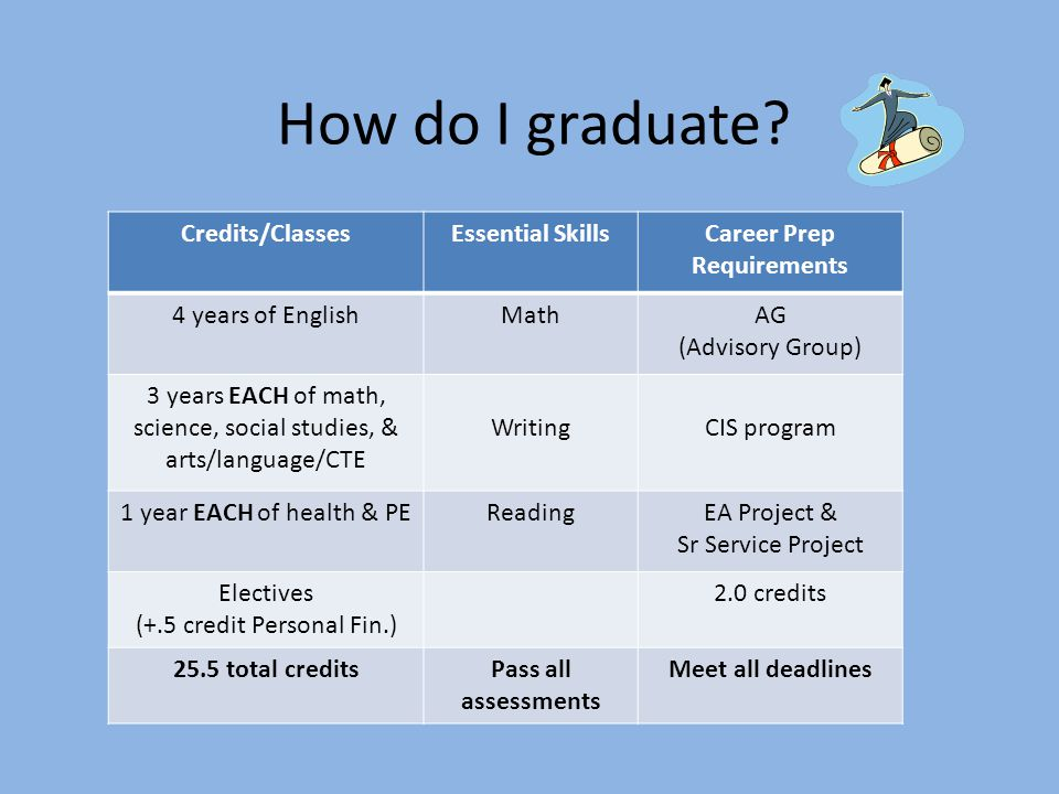 How do I graduate? Credits/ClassesEssential SkillsCareer Prep Requirements 4 years of EnglishMathAG (Advisory Group) 3 years EACH of math, science, so