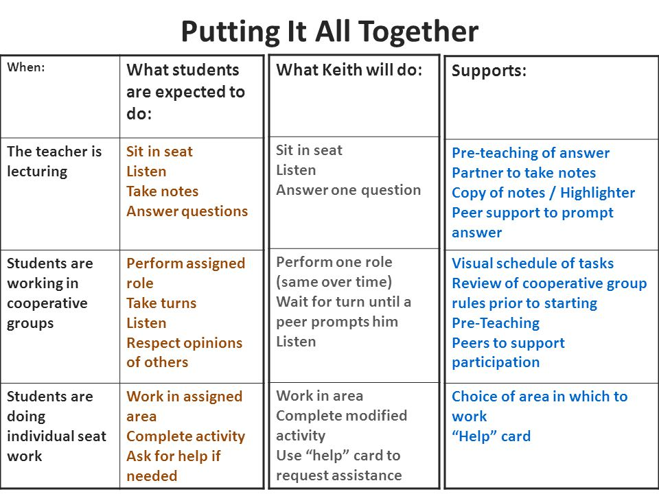 Putting It All Together When: What students are expected to do: The teacher is lecturing Sit in seat Listen Take notes Answer questions Students are working in cooperative groups Perform assigned role Take turns Listen Respect opinions of others Students are doing individual seat work Work in assigned area Complete activity Ask for help if needed Supports: Pre-teaching of answer Partner to take notes Copy of notes / Highlighter Peer support to prompt answer Visual schedule of tasks Review of cooperative group rules prior to starting Pre-Teaching Peers to support participation Choice of area in which to work Help card What Keith will do: Sit in seat Listen Answer one question Perform one role (same over time) Wait for turn until a peer prompts him Listen Work in area Complete modified activity Use help card to request assistance