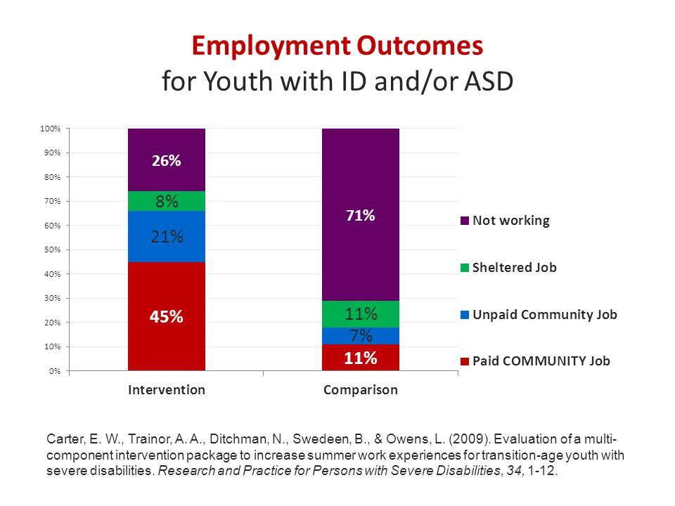 Employment Outcomes for Youth with ID and/or ASD Carter, E.