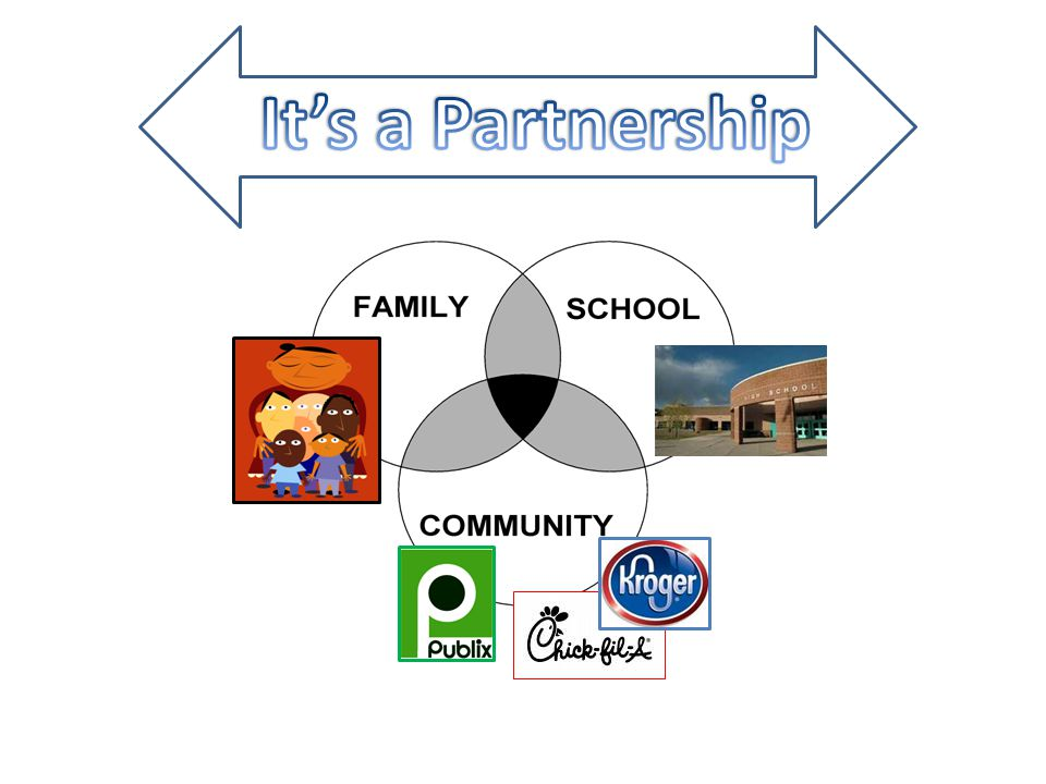 Its' a Partnership
