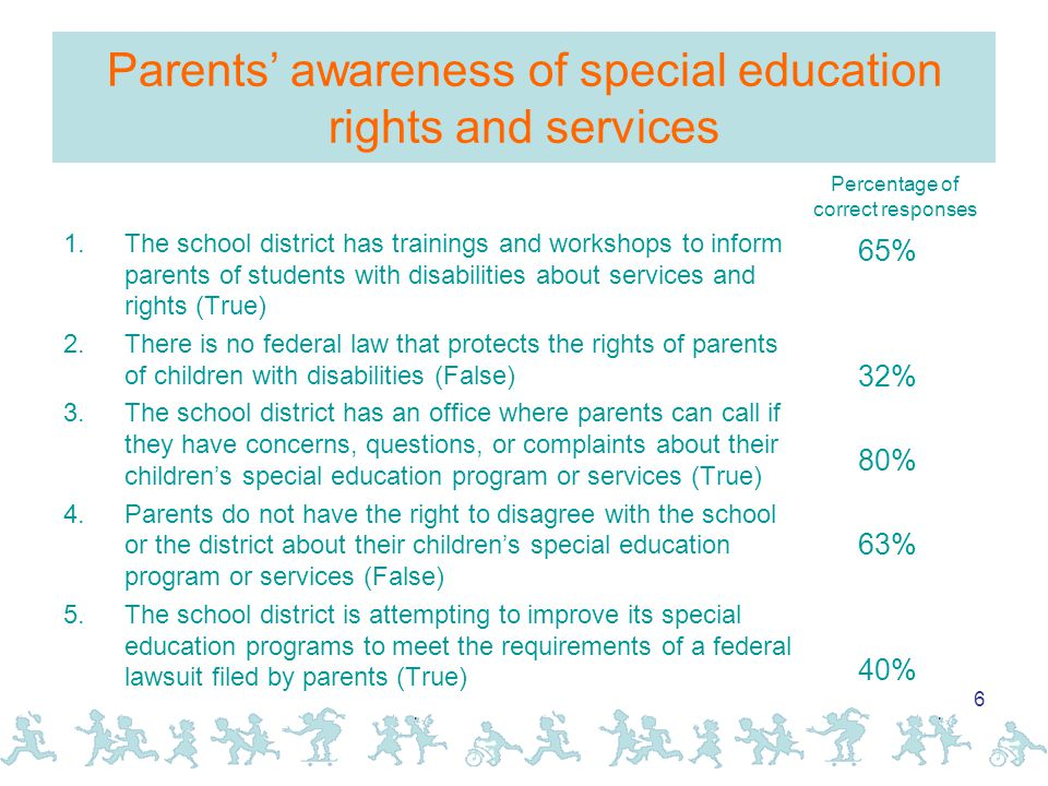 6 Parents' awareness of special education rights and services 1.The school district has trainings and workshops to inform parents of students with disabilities about services and rights (True) 2.There is no federal law that protects the rights of parents of children with disabilities (False) 3.The school district has an office where parents can call if they have concerns, questions, or complaints about their children's special education program or services (True) 4.Parents do not have the right to disagree with the school or the district about their children's special education program or services (False) 5.The school district is attempting to improve its special education programs to meet the requirements of a federal lawsuit filed by parents (True) 65% 32% 80% 63% 40% Percentage of correct responses