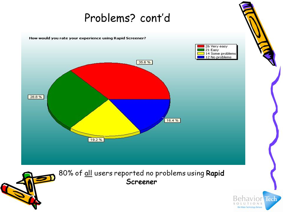 80% of all users reported no problems using Rapid Screener Problems cont'd