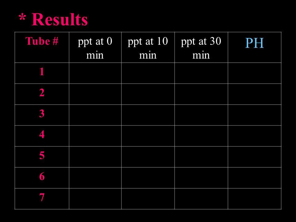 * Results PK acetic acid = 4.5 PH = PKa + log [CH3COONa] [CH3COOH] Samar A. Damiati