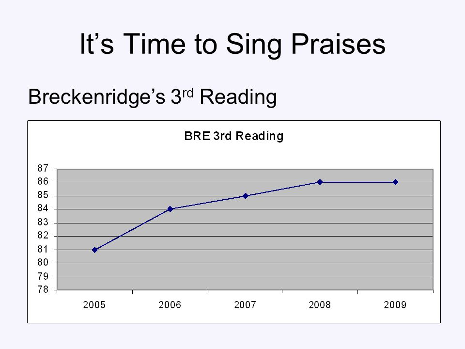 It's Time to Sing Praises Breckenridge's 3 rd Reading