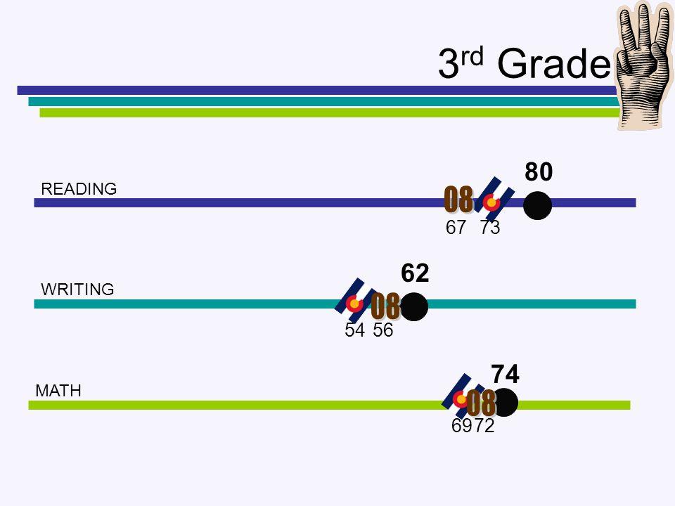 3 rd Grade READING WRITING MATH 80 62 74 67 56 72 54 69 73