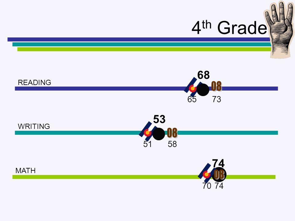 4 th Grade READING WRITING MATH 68 53 74 73 58 74 51 70 65