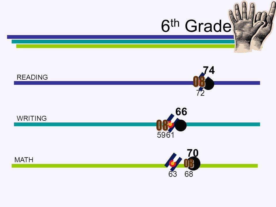 6 th Grade READING WRITING MATH 74 66 70 72 59 68 61 63