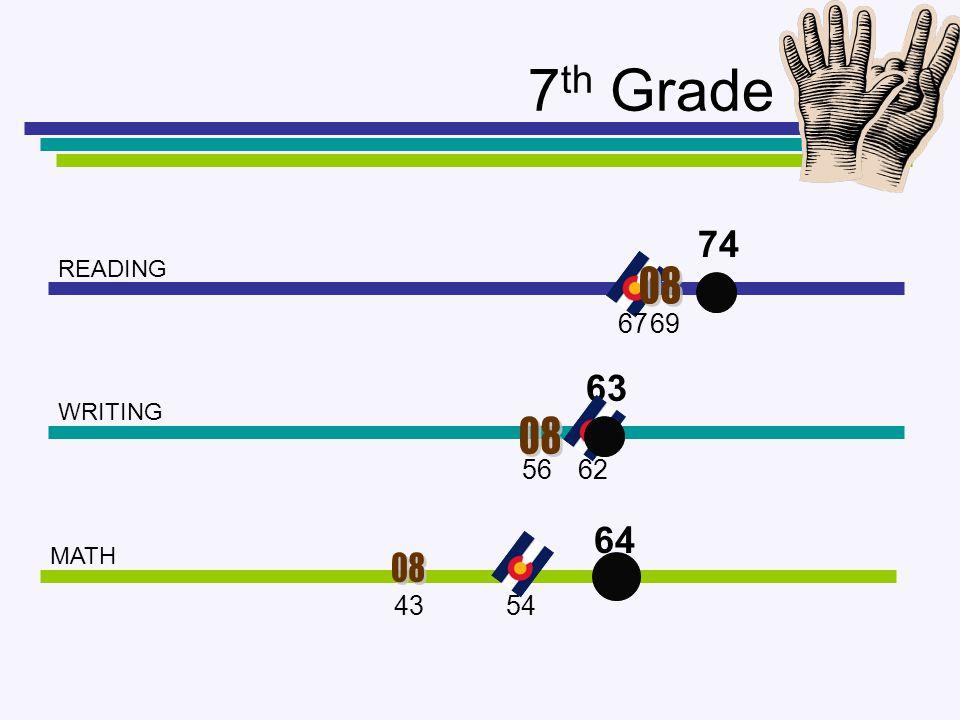 7 th Grade READING WRITING MATH 74 63 64 69 56 43 62 54 67