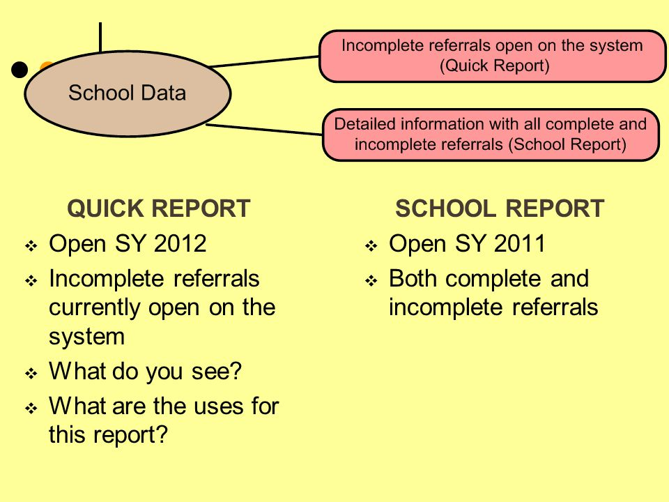 QUICK REPORT  Open SY 2012  Incomplete referrals currently open on the system  What do you see?  What are the uses for this report? SCHOOL REPORT