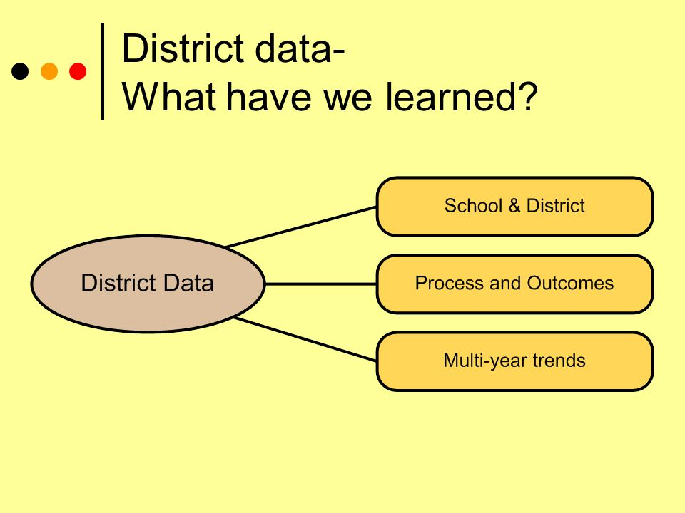 District data- What have we learned?