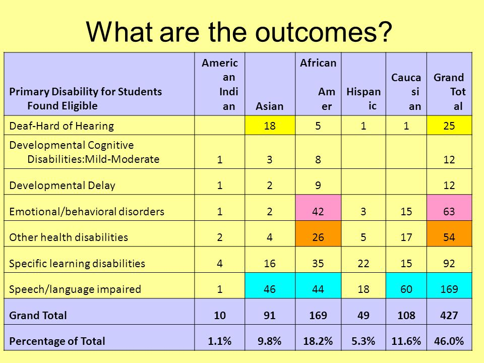 What are the outcomes? Primary Disability for Students Found Eligible Americ an Indi anAsian African Am er Hispan ic Cauca si an Grand Tot al Deaf-Har