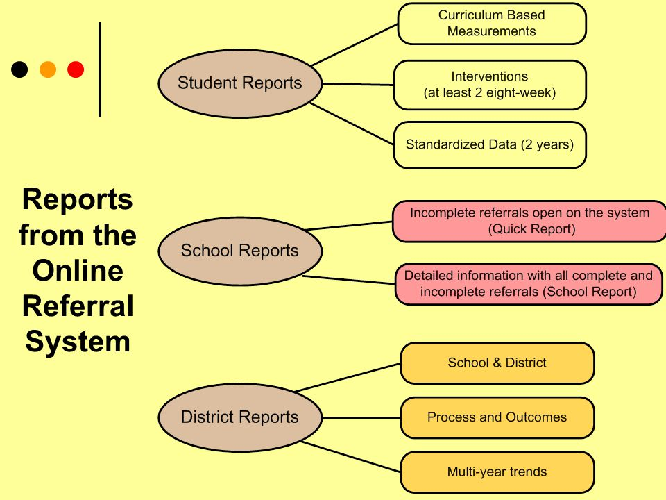 Reports from the Online Referral System