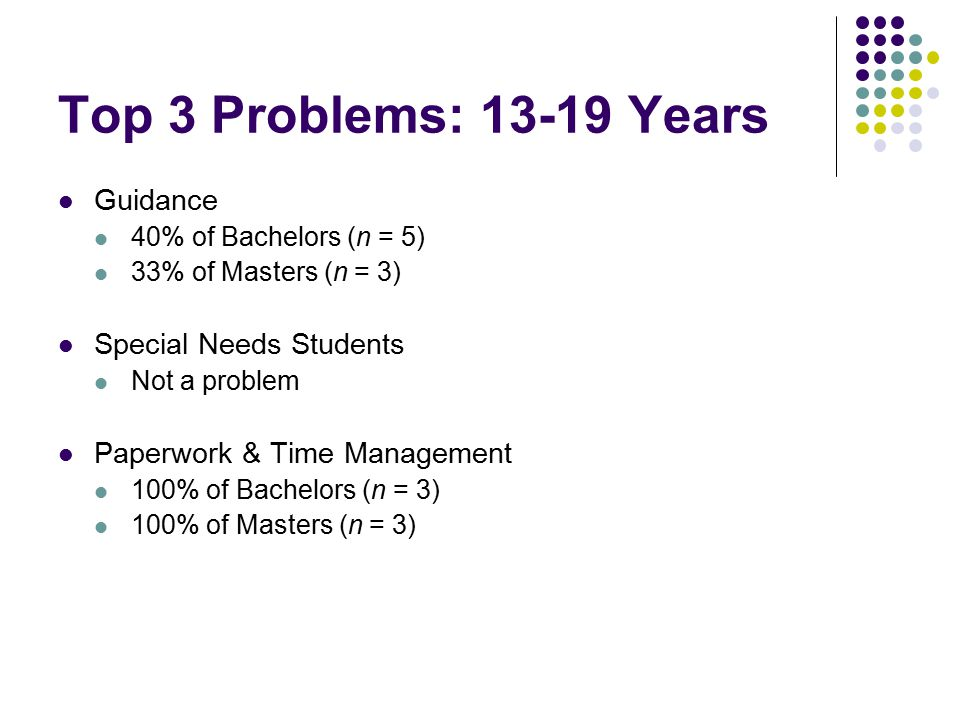 Top 3 Problems: 13-19 Years Guidance 40% of Bachelors (n = 5) 33% of Masters (n = 3) Special Needs Students Not a problem Paperwork & Time Management 100% of Bachelors (n = 3) 100% of Masters (n = 3)