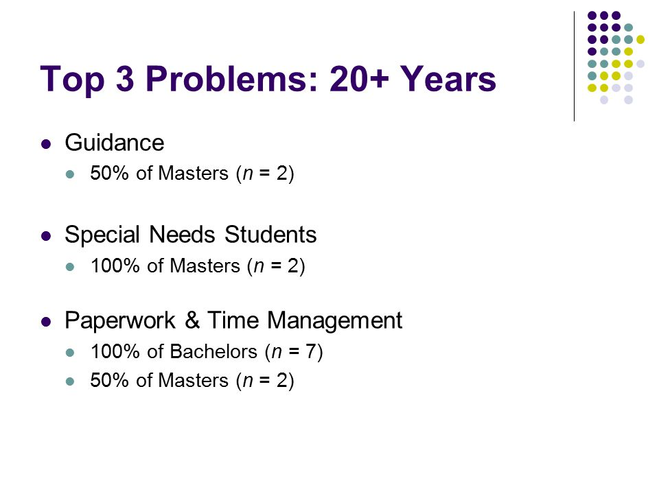 Top 3 Problems: 20+ Years Guidance 50% of Masters (n = 2) Special Needs Students 100% of Masters (n = 2) Paperwork & Time Management 100% of Bachelors (n = 7) 50% of Masters (n = 2)