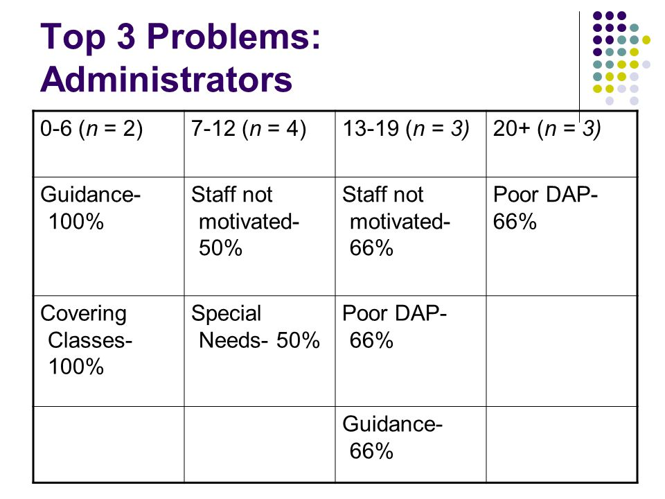 Top 3 Problems: Administrators 0-6 (n = 2)7-12 (n = 4)13-19 (n = 3)20+ (n = 3) Guidance- 100% Staff not motivated- 50% Staff not motivated- 66% Poor DAP- 66% Covering Classes- 100% Special Needs- 50% Poor DAP- 66% Guidance- 66%