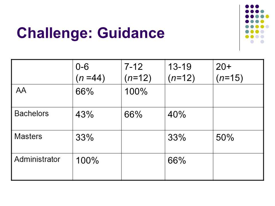 Challenge: Guidance 0-6 (n =44) 7-12 (n=12) 13-19 (n=12) 20+ (n=15) AA 66%100% Bachelors 43%66%40% Masters 33% 50% Administrator 100%66%