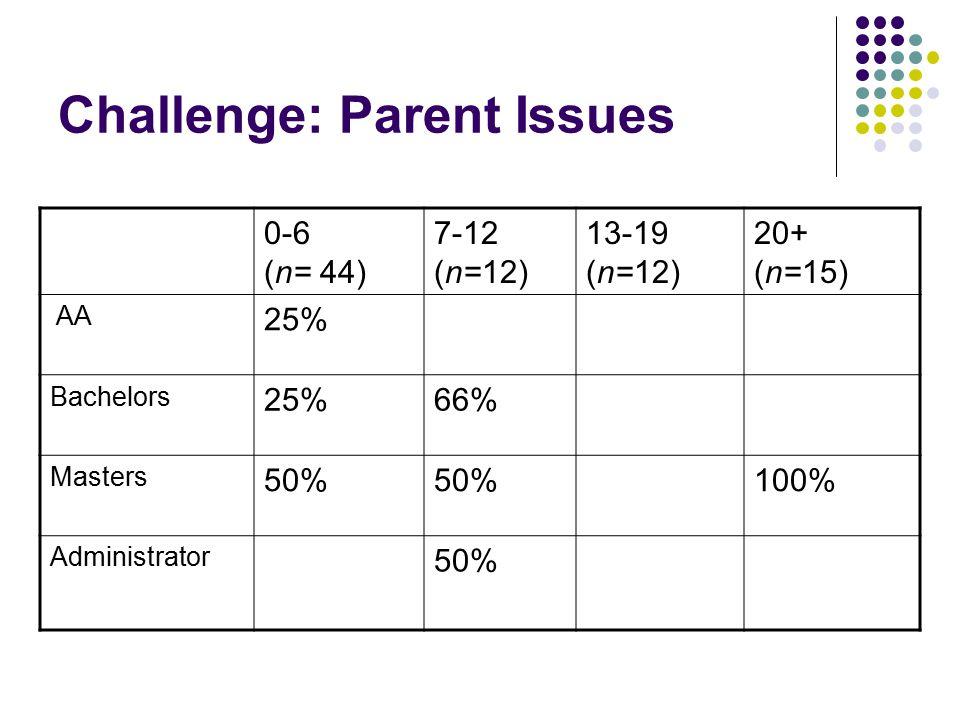 Challenge: Parent Issues 0-6 (n= 44) 7-12 (n=12) 13-19 (n=12) 20+ (n=15) AA 25% Bachelors 25%66% Masters 50% 100% Administrator 50%