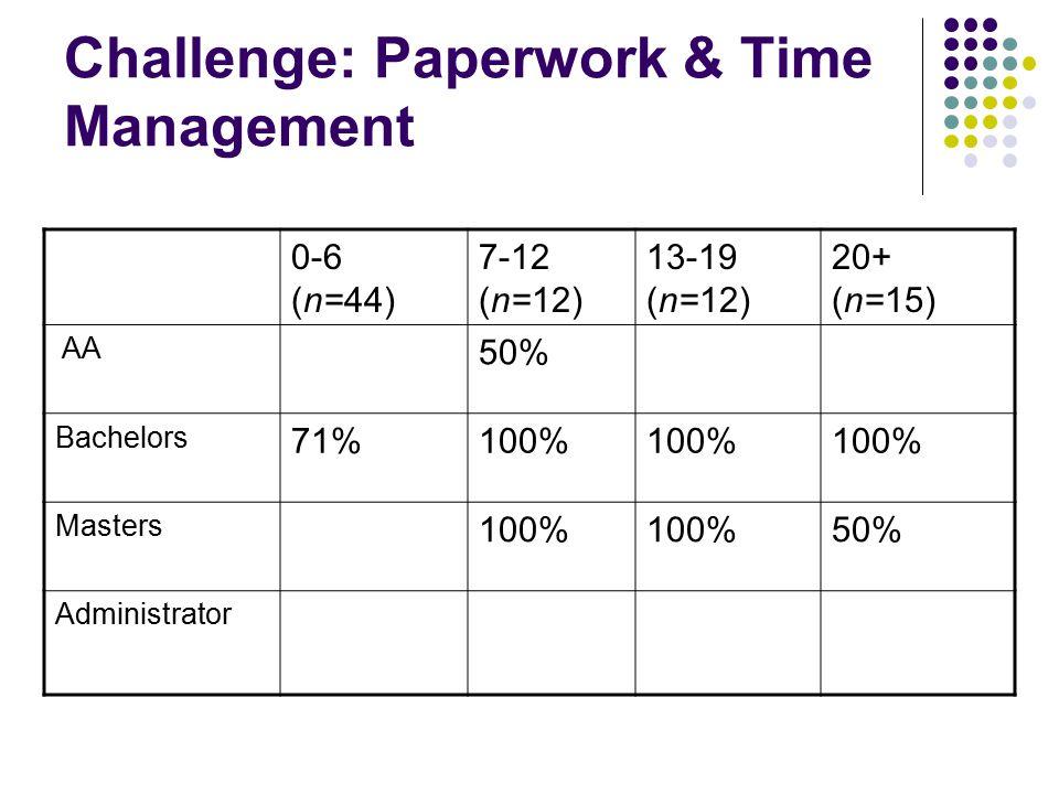 Challenge: Paperwork & Time Management 0-6 (n=44) 7-12 (n=12) 13-19 (n=12) 20+ (n=15) AA 50% Bachelors 71%100% Masters 100% 50% Administrator