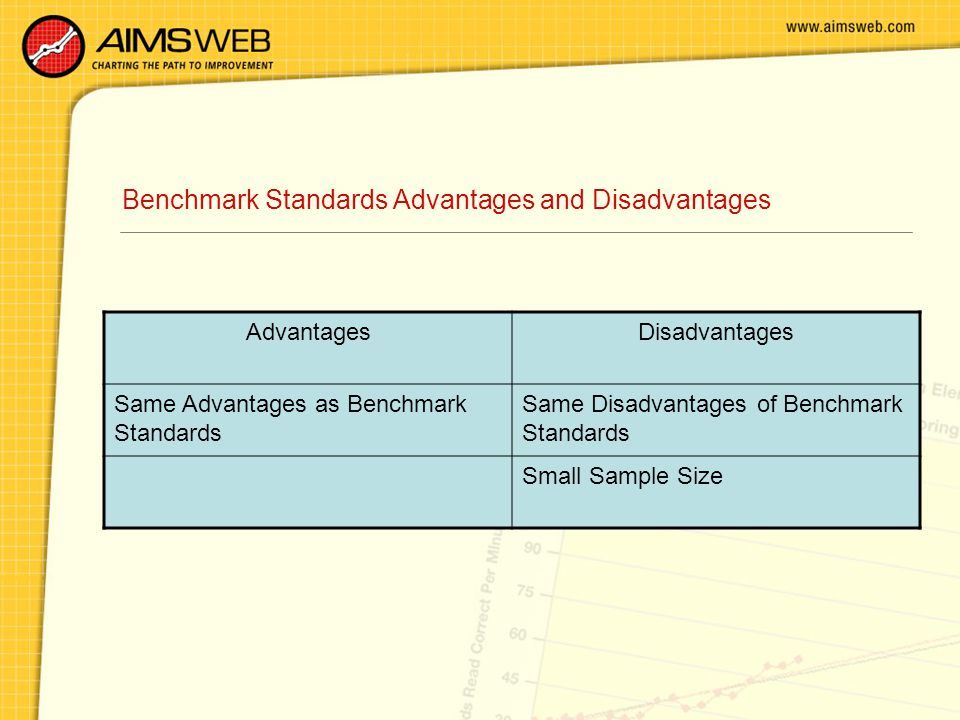 Benchmark Standards Advantages and Disadvantages AdvantagesDisadvantages Same Advantages as Benchmark Standards Same Disadvantages of Benchmark Standards Small Sample Size