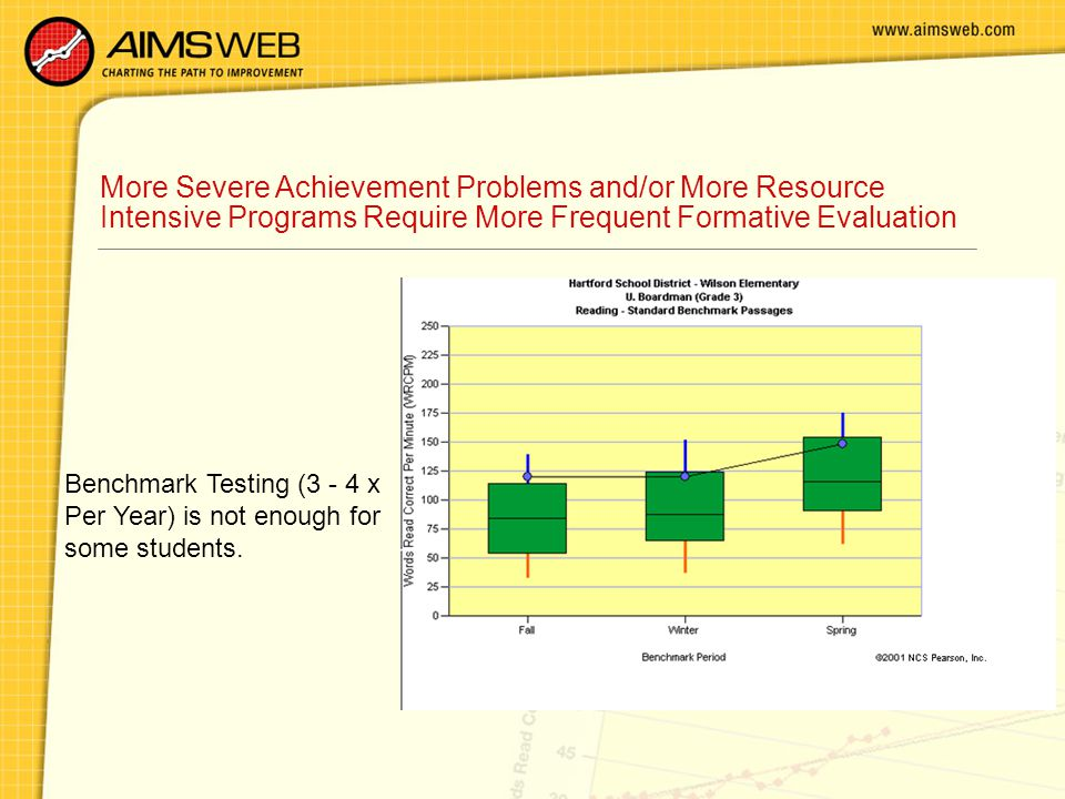 More Severe Achievement Problems and/or More Resource Intensive Programs Require More Frequent Formative Evaluation Benchmark Testing (3 - 4 x Per Year) is not enough for some students.