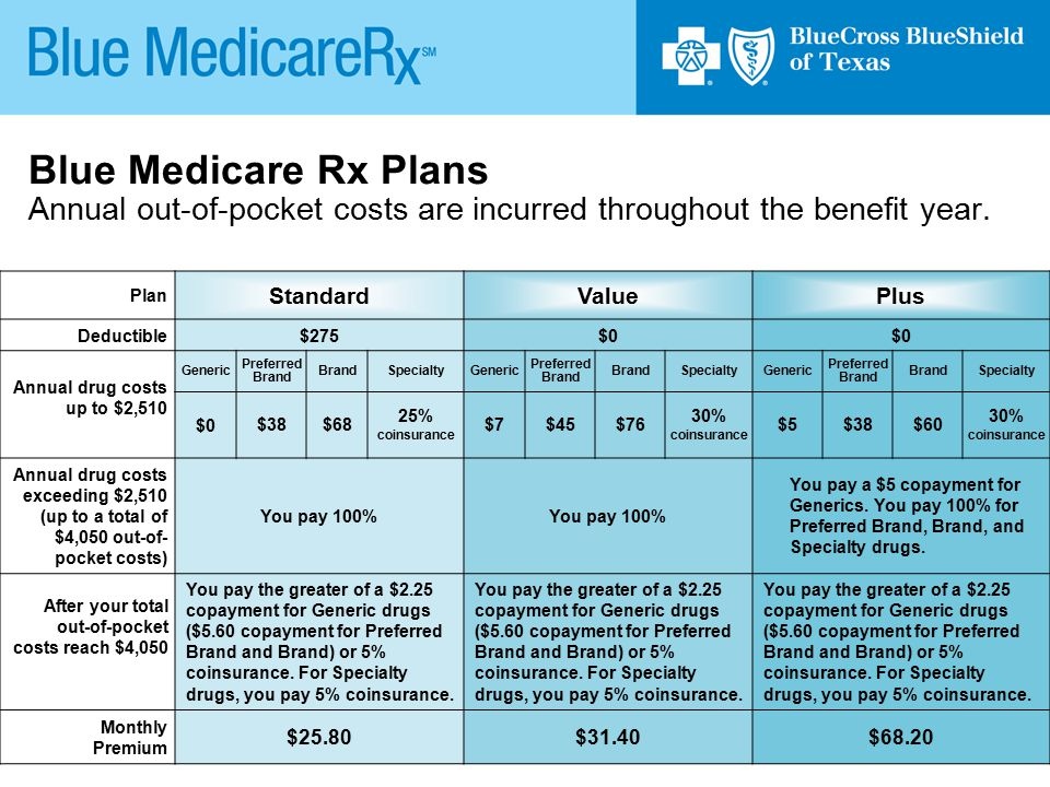 23 Plan StandardValuePlus Deductible $275$0 Annual drug costs up to $2,510 Generic Preferred Brand SpecialtyGeneric Preferred Brand SpecialtyGeneric P