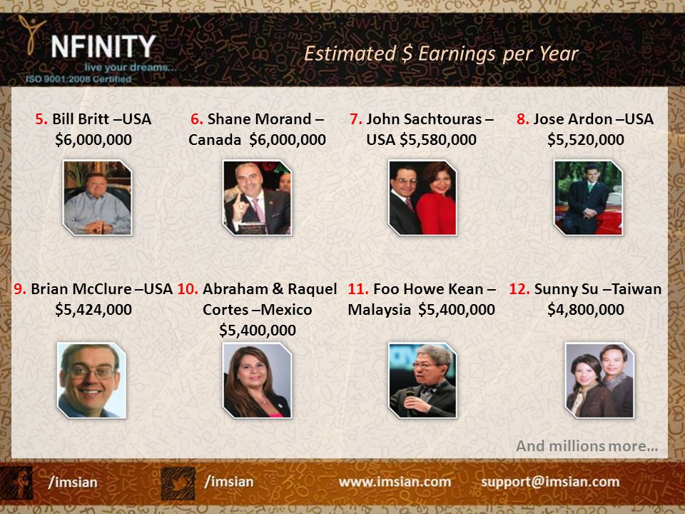 Estimated $ Earnings per Year 5. Bill Britt –USA $6,000,000 6. Shane Morand – Canada $6,000,000 7. John Sachtouras – USA $5,580,000 8. Jose Ardon –USA