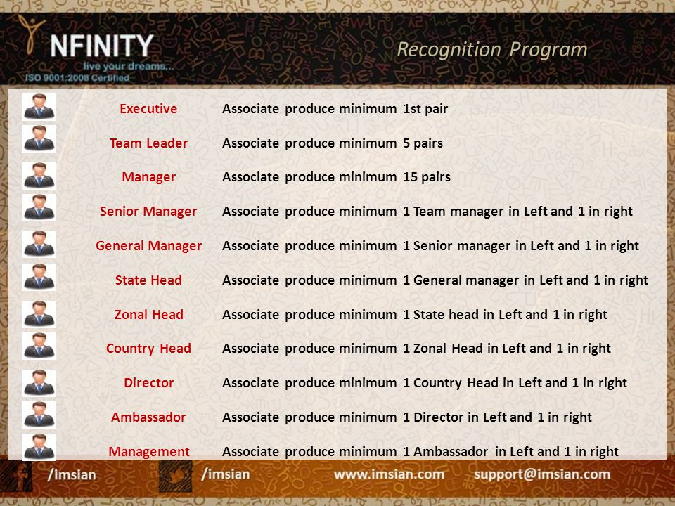 ExecutiveAssociate produce minimum 1st pair Team LeaderAssociate produce minimum 5 pairs ManagerAssociate produce minimum 15 pairs Senior ManagerAssoc