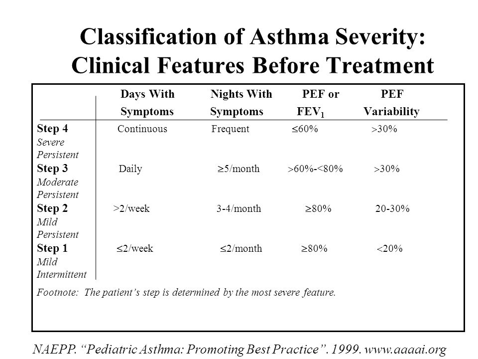 Classification of Asthma Severity: Clinical Features Before Treatment Days With Nights With PEF or PEF Symptoms Symptoms FEV 1 Variability Step 4 Continuous Frequent  60%  30% Severe Persistent Step 3 Daily  5/month  60%-<80%  30% Moderate Persistent Step 2 >2/week 3-4/month  80% 20-30% Mild Persistent Step 1  2/week  2/month  80%  20% Mild Intermittent Footnote: The patient's step is determined by the most severe feature.