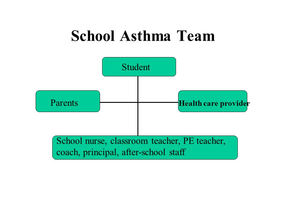 School Asthma Team Student Parents Health care provider School nurse, classroom teacher, PE teacher, coach, principal, after-school staff