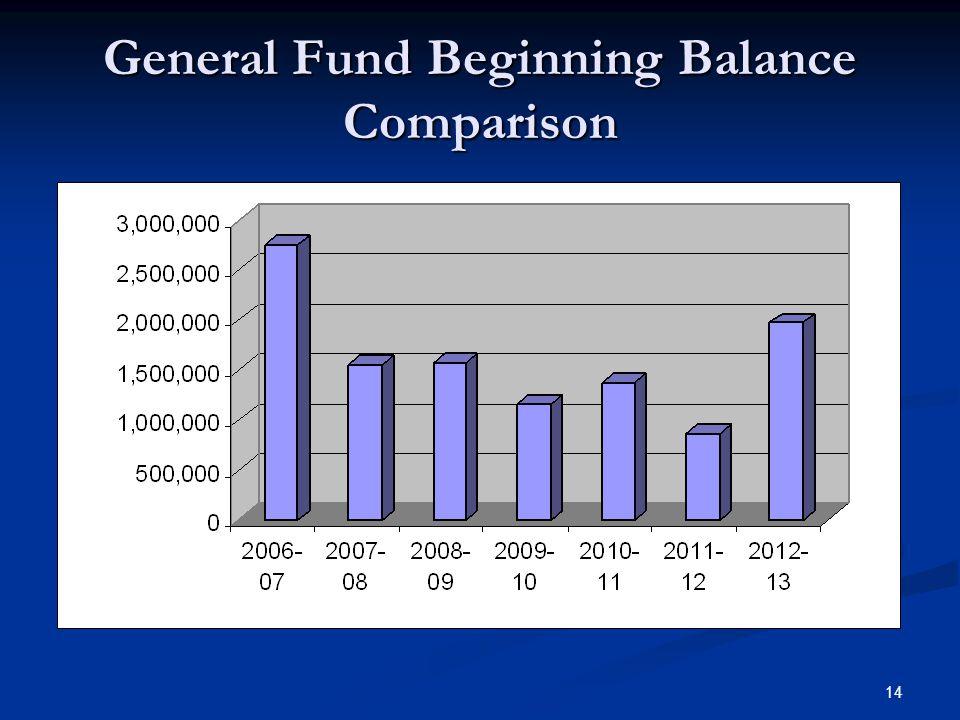 14 General Fund Beginning Balance Comparison