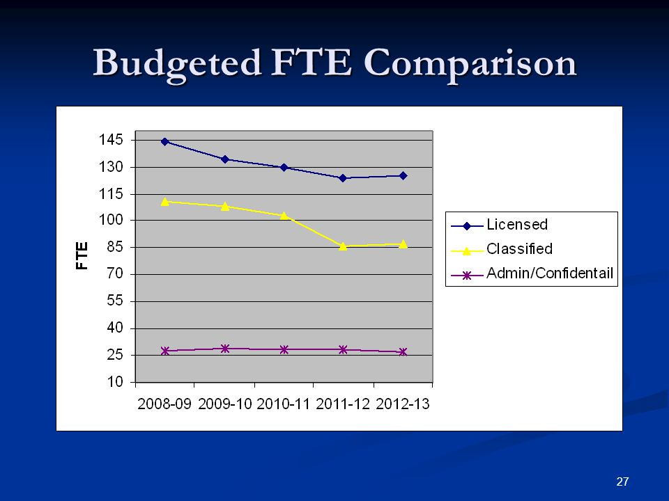 27 Budgeted FTE Comparison