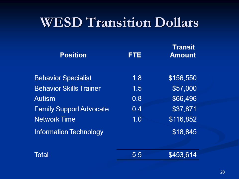 28 WESD Transition Dollars Position FTE Transit Amount Behavior Specialist1.8$156,550 Behavior Skills Trainer1.5$57,000 Autism0.8$66,496 Family Support Advocate0.4$37,871 Network Time1.0$116,852 Information Technology$18,845 Total5.5$453,614